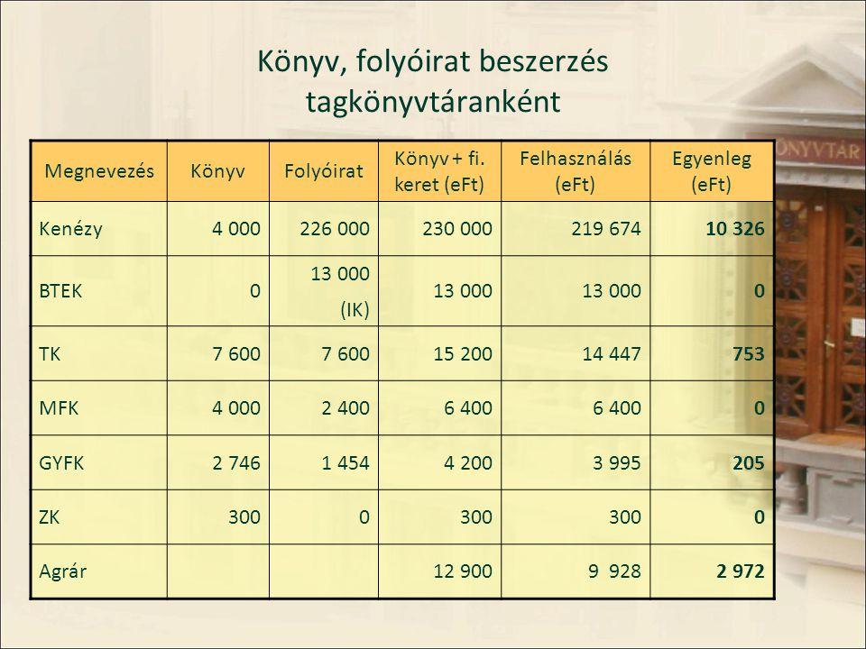 Könyvtárhasználat alakulása 2008.– 2011.