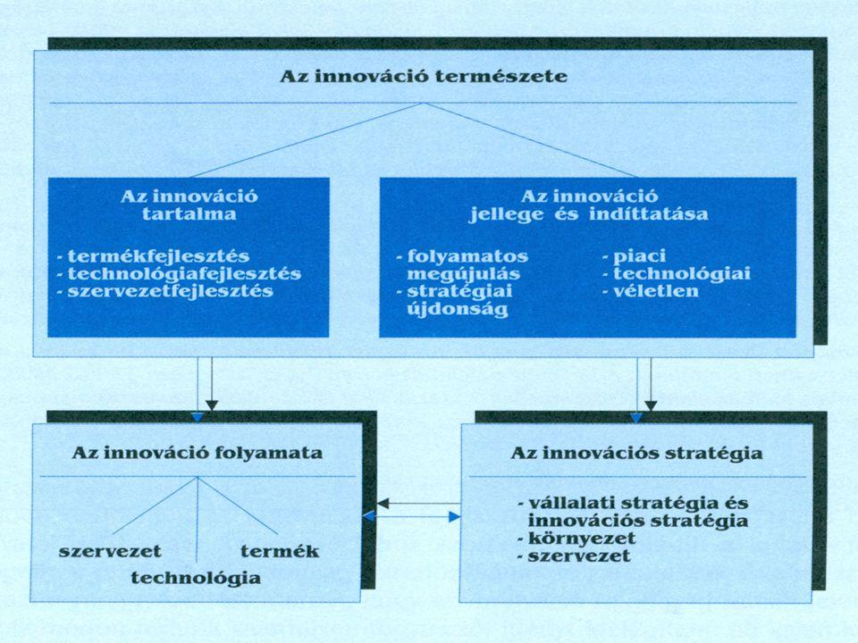 Az innováció tartalma  A fogyasztói igények teljességét nem lehet kielégíteni  Látens igény: a valóságos szükségletek és a piacon megjelenő igények közötti rés  Innováció két alapvető tulajdonsága: fogyasztó-orientáltság, újdonság Az innováció öt alapesete:  Új, tehát a fogyasztók körében még nem ismert javak előállítása  Új, tehát a kérdéses iparágban még gyakorlatilag ismeretlen termelési eljárás bevezetése  Új elhelyezési lehetőség, vagyis olyan piac megnyitása, amelyen a kérdéses ország iparága még nem volt bevezetve  Nyersanyagok vagy félkészáruk új beszerzési forrásainak megnyitása  Új szervezet létrehozása vagy megszüntetése