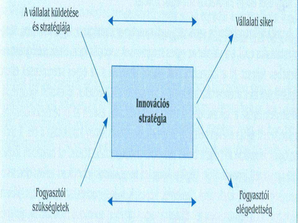 Az innovációs stratégia típusai Technológiai innováció: új eljárás régi problémára (belső működés hatékonyabbá tétele) Termékdifferenciálás: minőséggel és változatokkal való versenyzés (a fogyasztói piac szegmentálására épül) Szerkezeti újítás: meglévő technológiák új kombinációjával új funkciók (szintén a fogyasztói piac szegmentálására épül) Komplex megoldások: technológia és piac együtt fejlődik: legmagasabb innovációs tevékenység, amely képes teljes iparágat új pályára állítani (grafikus operációs rendszer megjelenése)