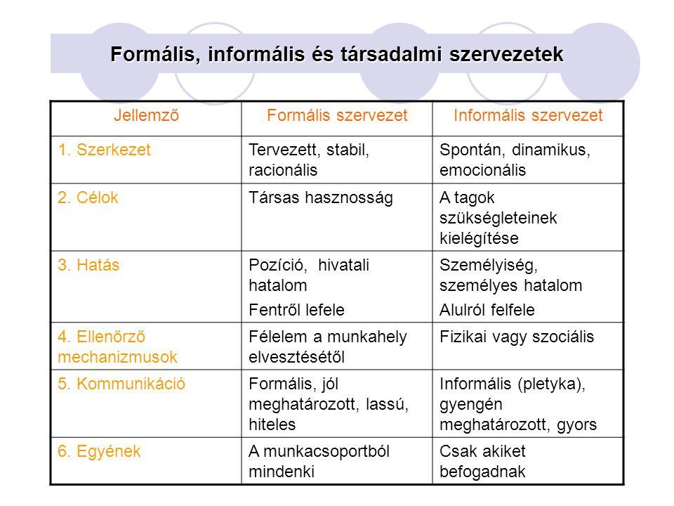 Formális, informális és társadalmi szervezetek JellemzőFormális szervezetInformális szervezet 1. SzerkezetTervezett, stabil, racionális Spontán, dinam