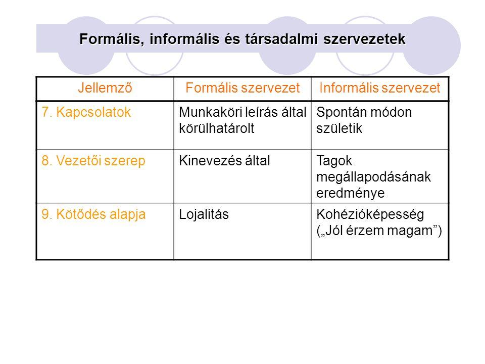 7. KapcsolatokMunkaköri leírás által körülhatárolt Spontán módon születik 8. Vezetői szerepKinevezés általTagok megállapodásának eredménye 9. Kötődés