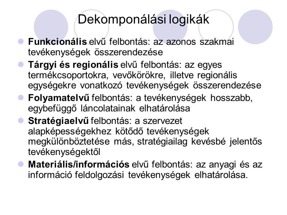 Dekomponálási logikák Funkcionális elvű felbontás: az azonos szakmai tevékenységek összerendezése Tárgyi és regionális elvű felbontás: az egyes termék