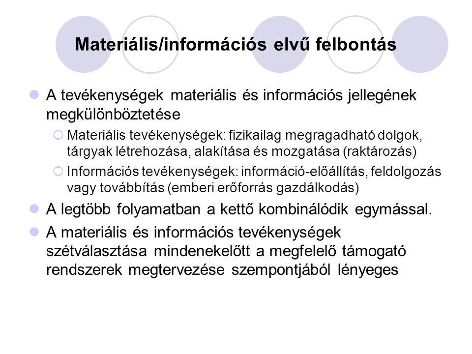 Materiális/információs elvű felbontás A tevékenységek materiális és információs jellegének megkülönböztetése  Materiális tevékenységek: fizikailag me
