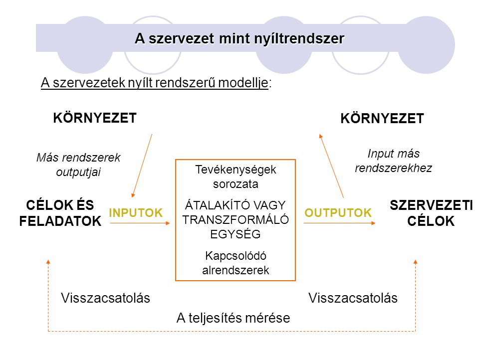 A szervezet mint nyíltrendszer A szervezetek nyílt rendszerű modellje: KÖRNYEZET Tevékenységek sorozata ÁTALAKÍTÓ VAGY TRANSZFORMÁLÓ EGYSÉG Kapcsolódó