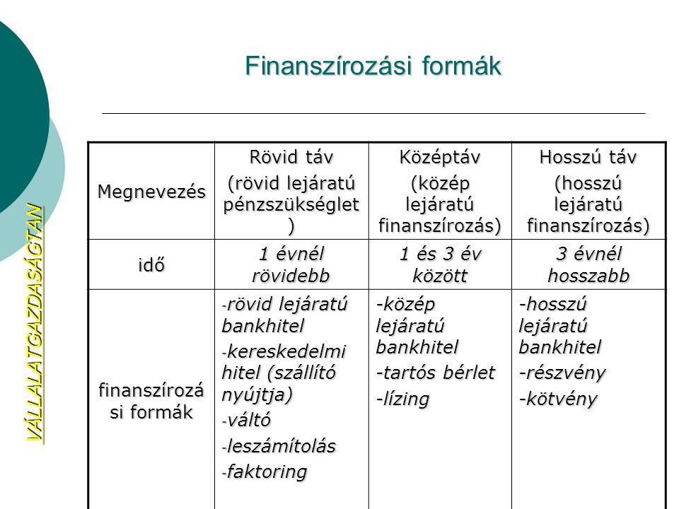 Finanszírozási formák Megnevezés Rövid táv (rövid lejáratú pénzszükséglet ) Középtáv (közép lejáratú finanszírozás) Hosszú táv (hosszú lejáratú finans