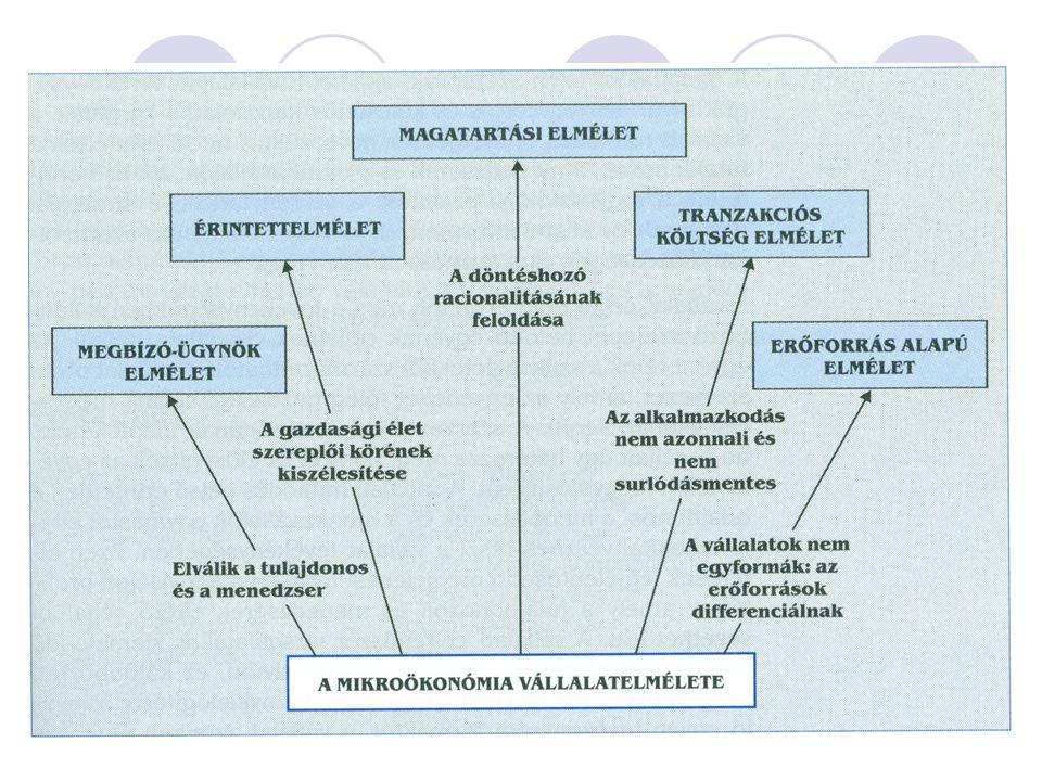A vállalat környezete Koordinációs mechanizmusok: a társadalom spontán és szervezett koordinációs mechanizmusai (4 ) 1.