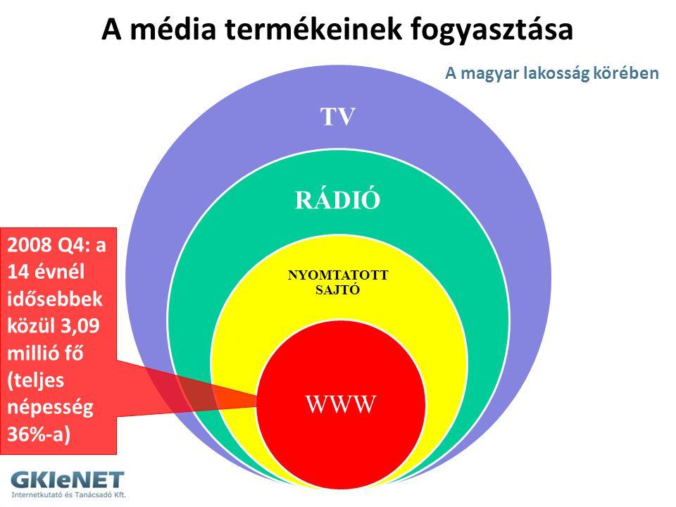 A média termékeinek fogyasztása TV RÁDIÓ NYOMTATOTT SAJTÓ WWW A magyar lakosság körében 2008 Q4: a 14 évnél idősebbek közül 3,09 millió fő (teljes nép