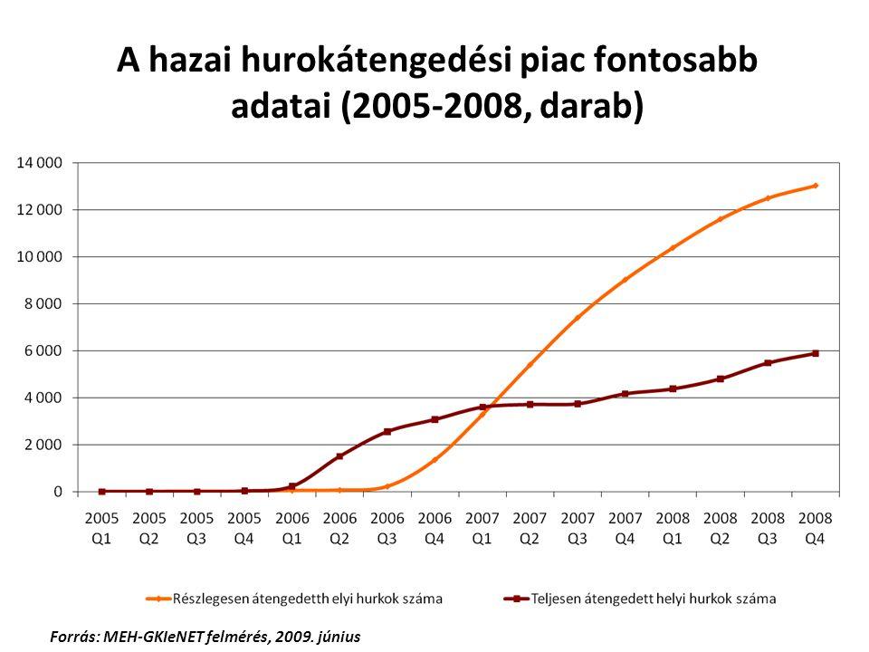 A hazai hurokátengedési piac fontosabb adatai (2005-2008, darab) Forrás: MEH-GKIeNET felmérés, 2009. június