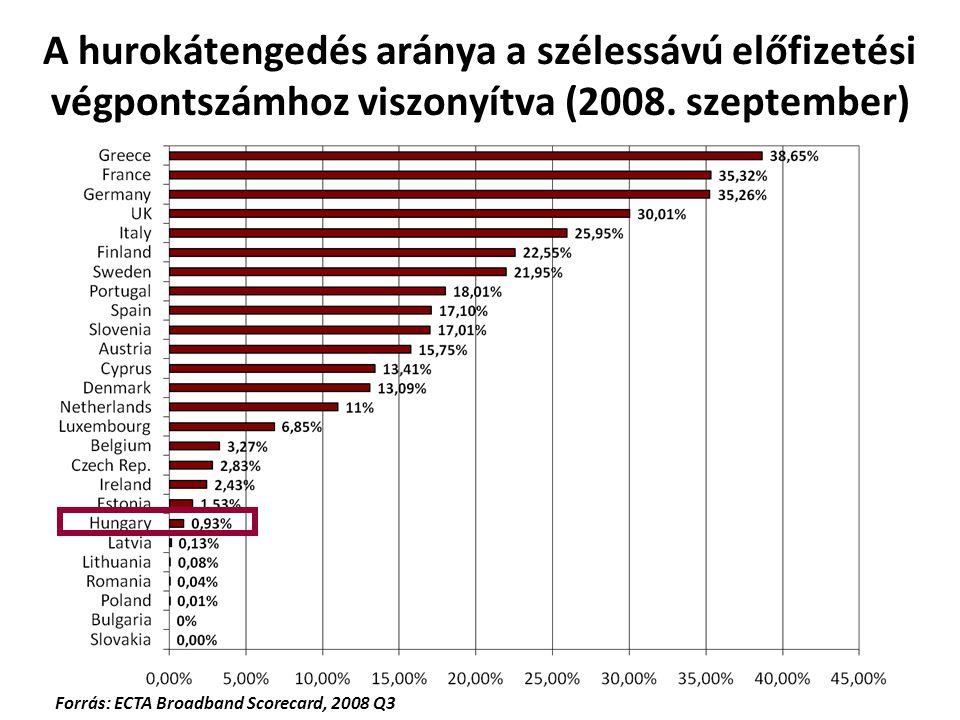 A hurokátengedés aránya a szélessávú előfizetési végpontszámhoz viszonyítva (2008. szeptember) Forrás: ECTA Broadband Scorecard, 2008 Q3