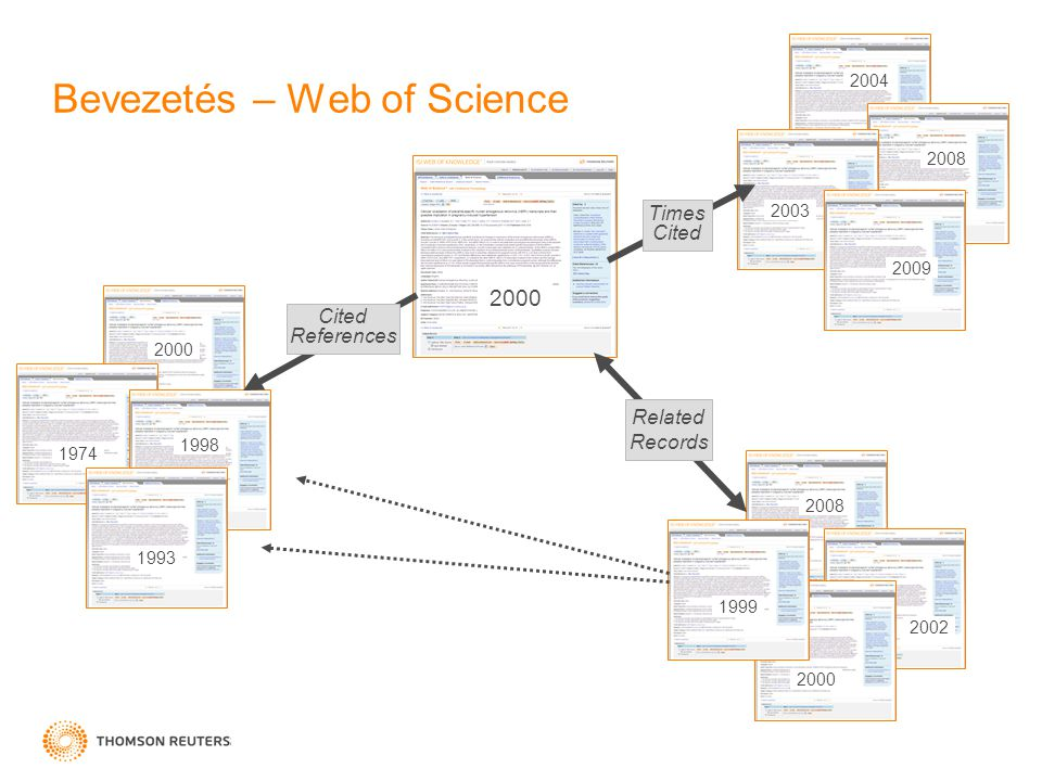 Bevezetés – Web of Science 2004 Cited References 1974 1998 2000 1993 2003 Times Cited Related Records 2008 1999 2002 2000 2009