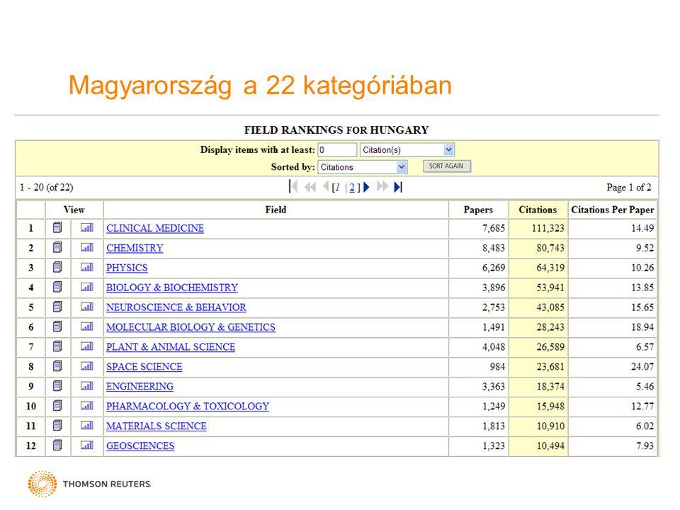 Magyarország a 22 kategóriában