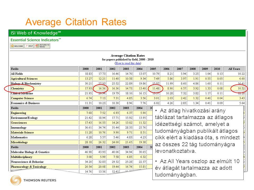 Average Citation Rates Az átlag hivatkozási arány táblázat tartalmazza az átlagos idézettségi számot, amelyet a tudományágban publikált átlagos cikk elért a kiadása óta, s mindezt az összes 22 tág tudományágra levonatkoztatva.