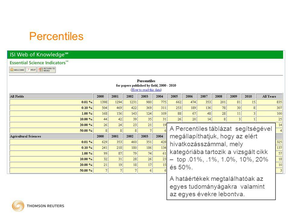 Percentiles A Percentiles táblázat segítségével megállapíthatjuk, hogy az elért hivatkozásszámmal, mely kategóriába tartozik a vizsgált cikk – top.01%,.1%, 1.0%, 10%, 20% és 50%.
