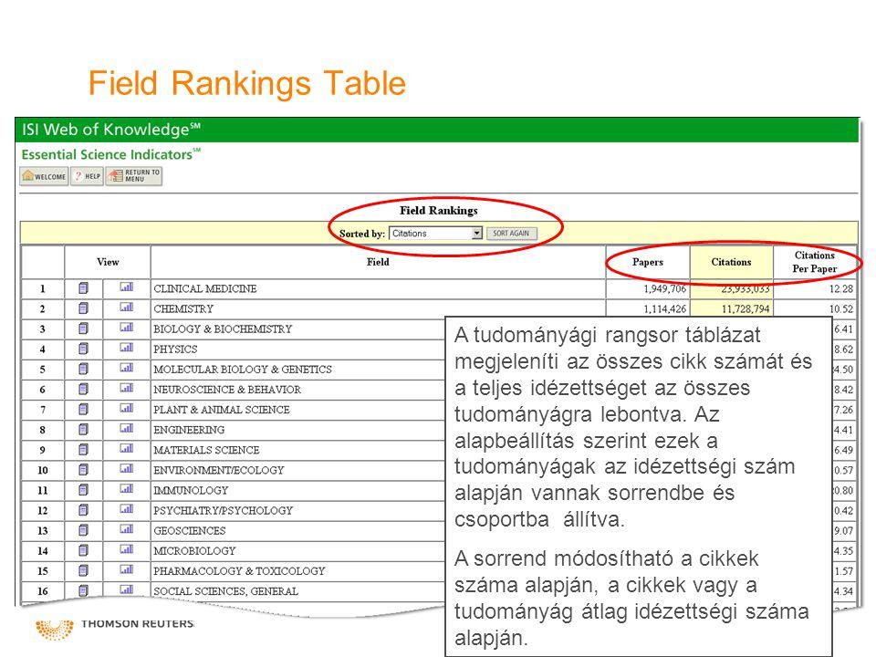 Field Rankings Table A tudományági rangsor táblázat megjeleníti az összes cikk számát és a teljes idézettséget az összes tudományágra lebontva.