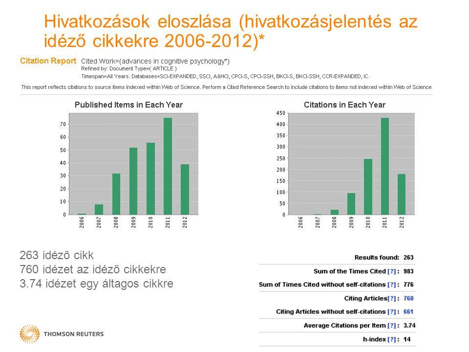Hivatkozások eloszlása (hivatkozásjelentés az idéző cikkekre 2006-2012)* 263 idéző cikk 760 idézet az idéző cikkekre 3.74 idézet egy áltagos cikkre
