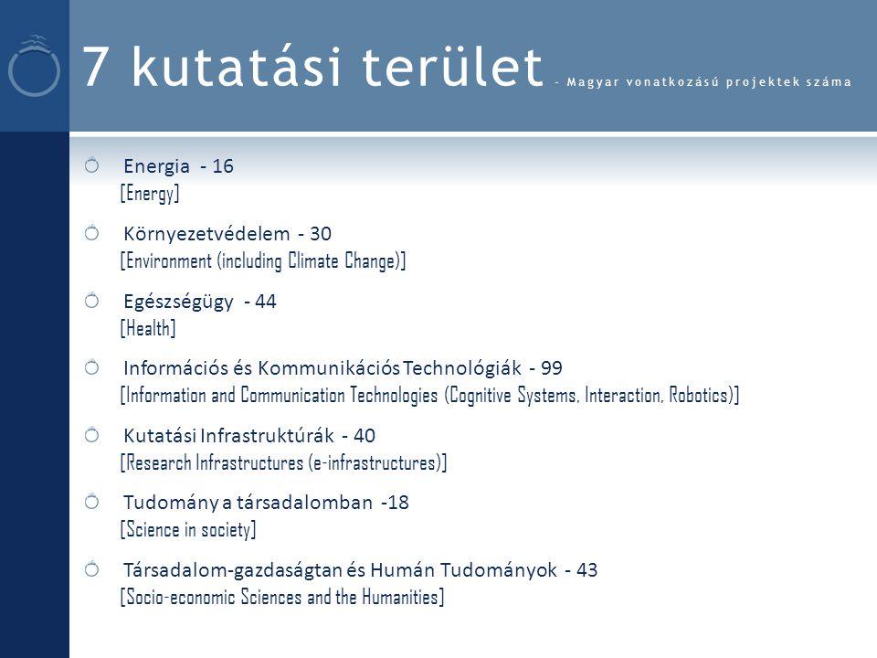7 kutatási terület - Magyar vonatkozású projektek száma Energia - 16 [Energy] Környezetvédelem - 30 [Environment (including Climate Change)] Egészségügy - 44 [Health] Információs és Kommunikációs Technológiák - 99 [Information and Communication Technologies (Cognitive Systems, Interaction, Robotics)] Kutatási Infrastruktúrák - 40 [Research Infrastructures (e-infrastructures)] Tudomány a társadalomban -18 [Science in society] Társadalom-gazdaságtan és Humán Tudományok - 43 [Socio-economic Sciences and the Humanities]