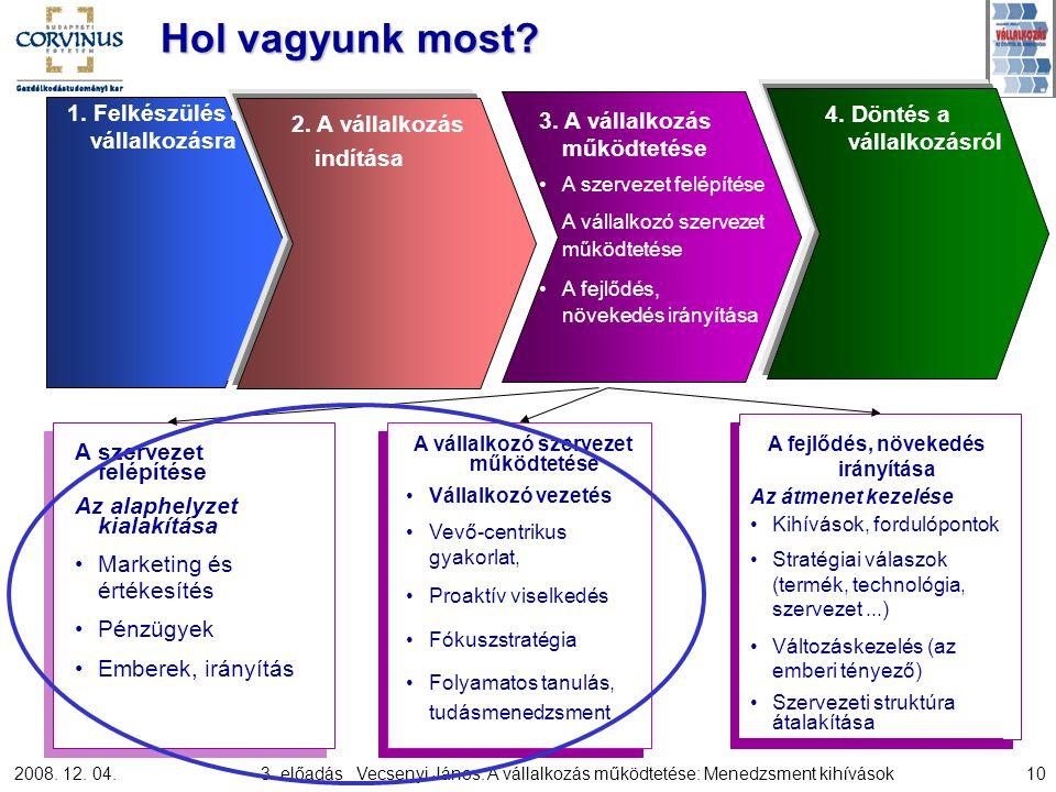 2008. 12. 04.3. előadás_ Vecsenyi János: A vállalkozás működtetése: Menedzsment kihívások10 A szervezet felépítése Az alaphelyzet kialakítása Marketin