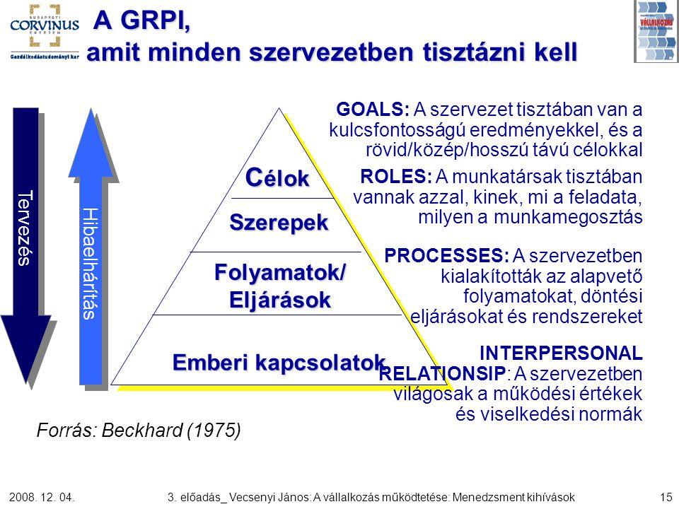 2008. 12. 04.3. előadás_ Vecsenyi János: A vállalkozás működtetése: Menedzsment kihívások15 C élok Szerepek Folyamatok/ Eljárások Emberi kapcsolatok H
