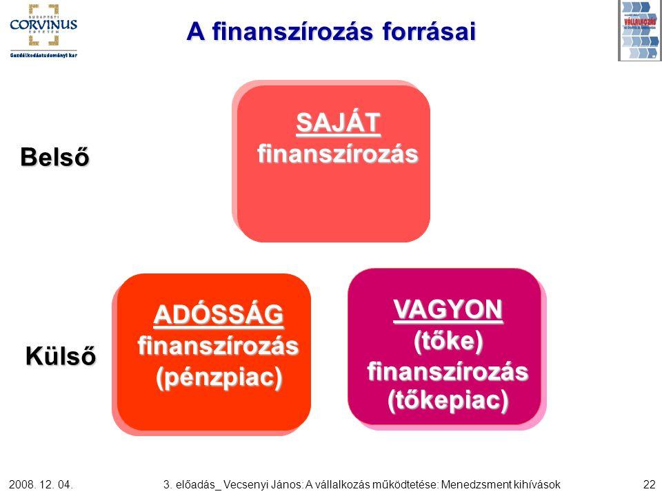 2008. 12. 04.3. előadás_ Vecsenyi János: A vállalkozás működtetése: Menedzsment kihívások22 A finanszírozás forrásai Belső Külső SAJÁT finanszírozás A