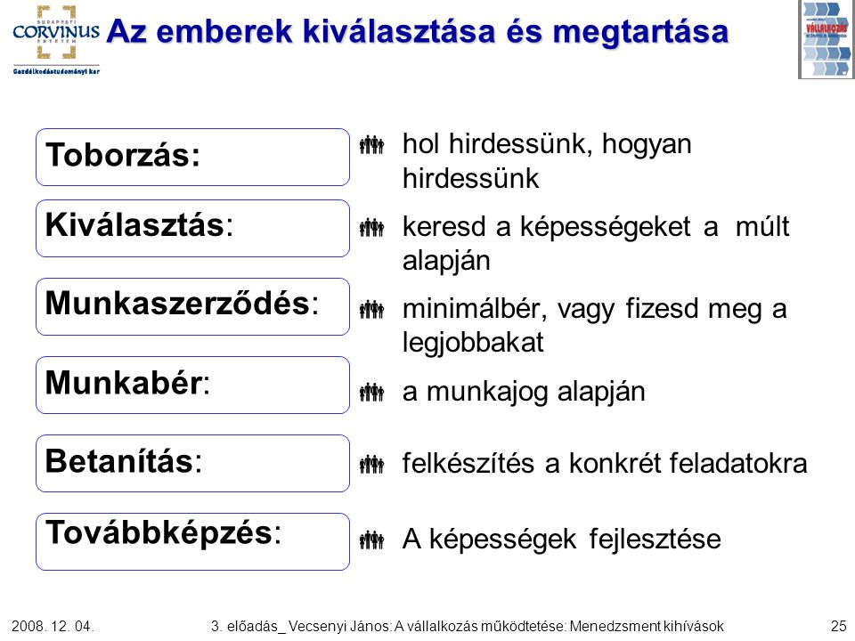 2008. 12. 04.3. előadás_ Vecsenyi János: A vállalkozás működtetése: Menedzsment kihívások25 Az emberek kiválasztása és megtartása  hol hirdessünk, ho
