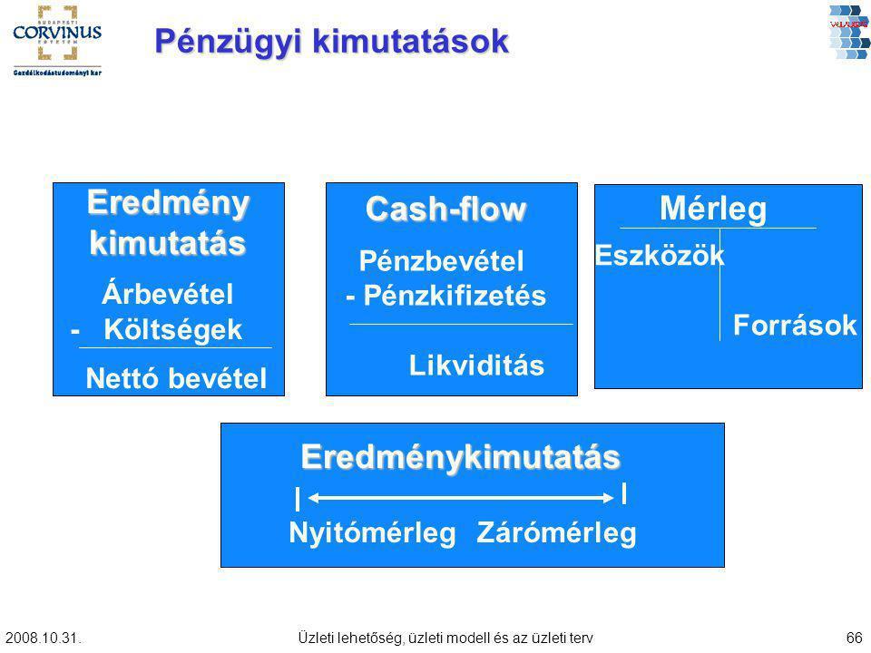 2008.10.31.Üzleti lehetőség, üzleti modell és az üzleti terv66 Eredménykimutatás NyitómérlegZárómérleg Pénzügyi kimutatások Eredmény kimutatás Árbevétel - Költségek Nettó bevétel Mérleg Eszközök Források Cash-flow Pénzbevétel - Pénzkifizetés Likviditás