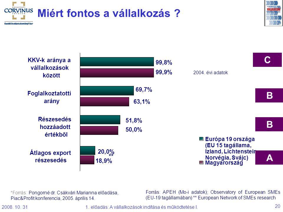 2008. 10. 311. előadás: A vállalkozások indítása és működtetése I. 20 Miért fontos a vállalkozás ? Forrás: APEH (Mo-i adatok); Observatory of European
