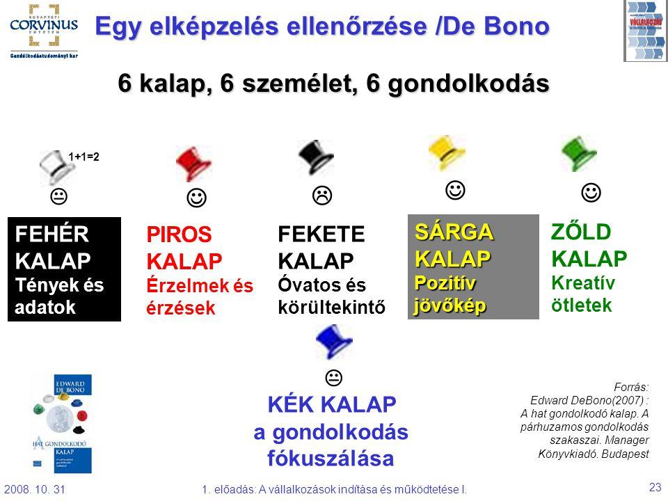 2008. 10. 311. előadás: A vállalkozások indítása és működtetése I. 23 Egy elképzelés ellenőrzése /De Bono 6 kalap, 6 személet, 6 gondolkodás  FEHÉR K