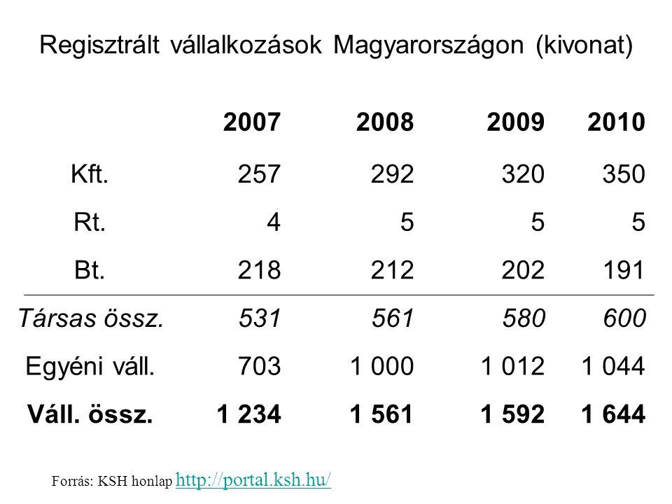 Regisztrált vállalkozások Magyarországon (kivonat) Forrás: KSH honlap http://portal.ksh.hu/ http://portal.ksh.hu/ 2007 2008 2009 2010 Kft.257292320350