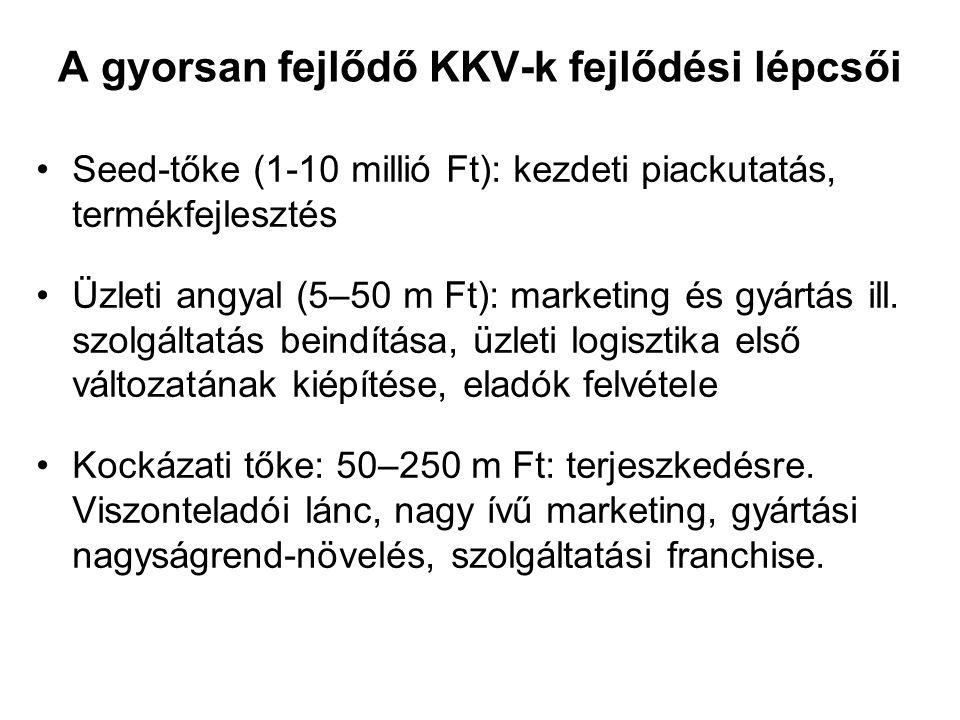 A gyorsan fejlődő KKV-k fejlődési lépcsői Seed-tőke (1-10 millió Ft): kezdeti piackutatás, termékfejlesztés Üzleti angyal (5–50 m Ft): marketing és gy