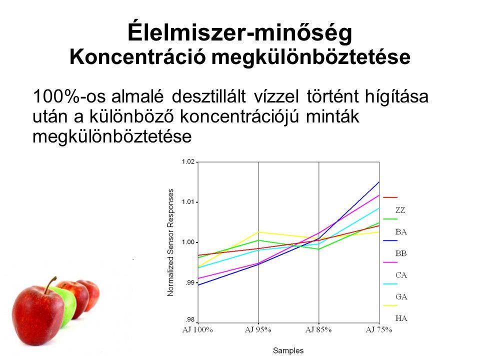 Élelmiszer-minőség Koncentráció megkülönböztetése 100%-os almalé desztillált vízzel történt hígítása után a különböző koncentrációjú minták megkülönböztetése