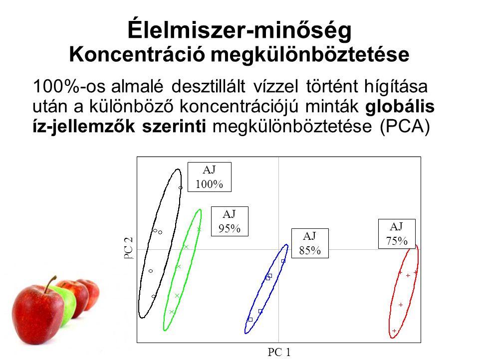 Élelmiszer-minőség Koncentráció megkülönböztetése 100%-os almalé desztillált vízzel történt hígítása után a különböző koncentrációjú minták globális íz-jellemzők szerinti megkülönböztetése (PCA) PC 2 PC 1 AJ 100% AJ 85% AJ 75% AJ 95%