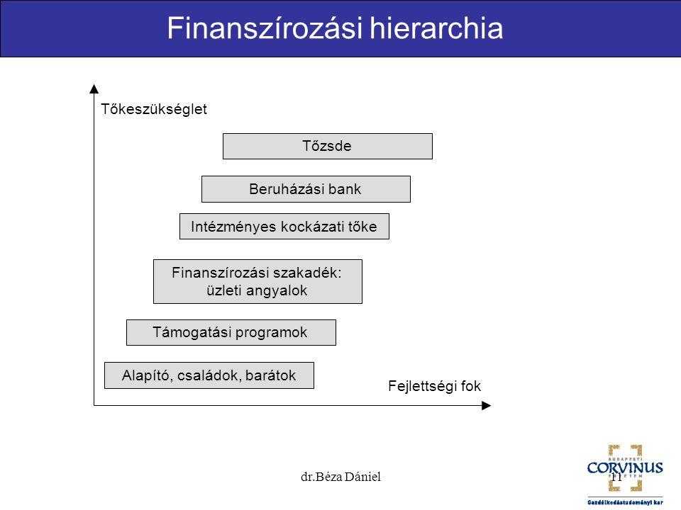 dr.Béza Dániel11 Finanszírozási hierarchia Alapító, családok, barátok Támogatási programok Finanszírozási szakadék: üzleti angyalok Intézményes kockázati tőke Beruházási bank Tőzsde Tőkeszükséglet Fejlettségi fok