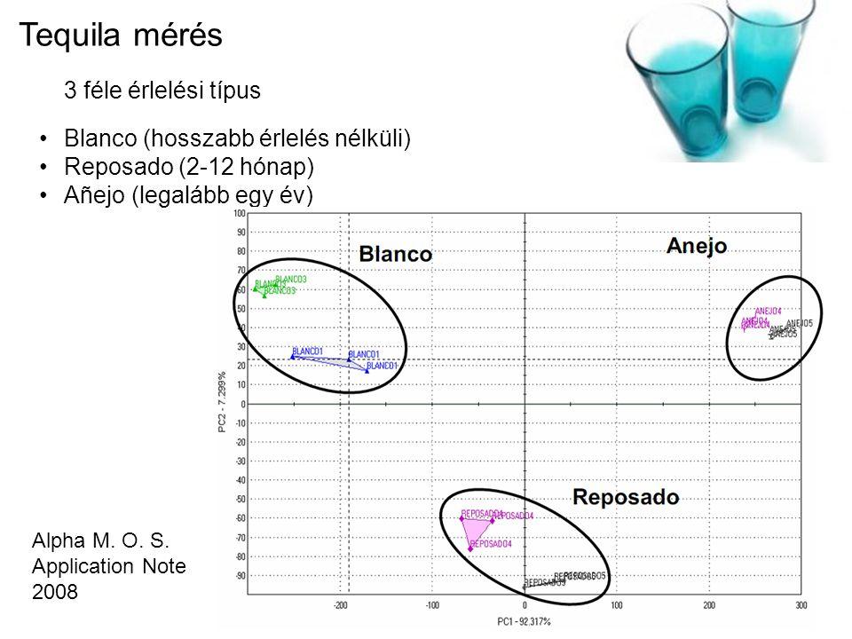 Tequila mérés 3 féle érlelési típus Blanco (hosszabb érlelés nélküli) Reposado (2-12 hónap) Añejo (legalább egy év) Alpha M. O. S. Application Note 20