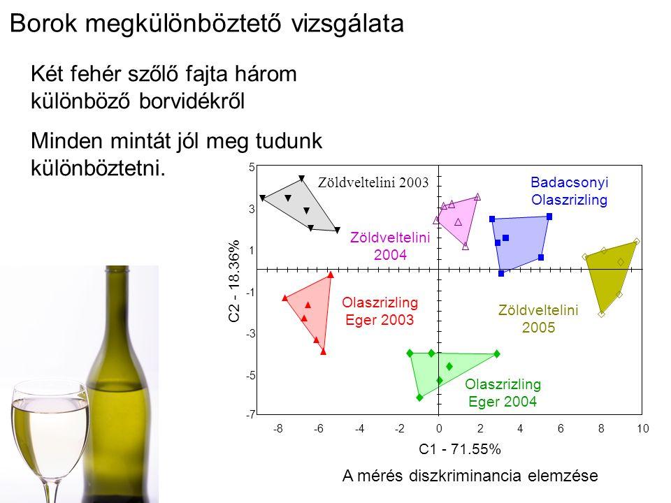A mérés diszkriminancia elemzése Borok megkülönböztető vizsgálata Két fehér szőlő fajta három különböző borvidékről Minden mintát jól meg tudunk külön