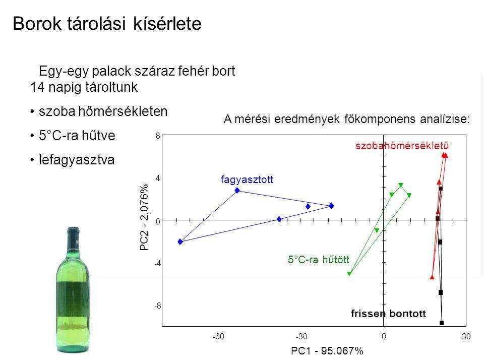 -8 -4 0 4 8 -60-30030 PC2 - 2.076% PC1 - 95.067% fagyasztott frissen bontott szobahőmérsékletű 5°C-ra hűtött Egy-egy palack száraz fehér bort 14 napig
