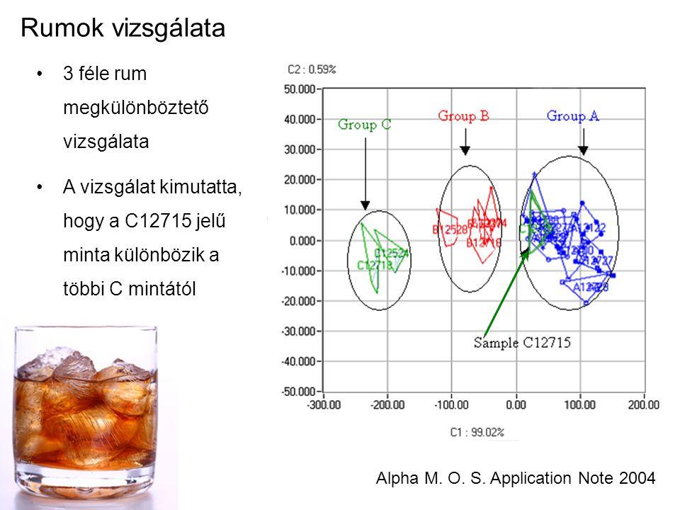 Rumok vizsgálata Alpha M. O. S. Application Note 2004 3 féle rum megkülönböztető vizsgálata A vizsgálat kimutatta, hogy a C12715 jelű minta különbözik