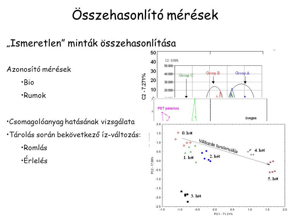 """Összehasonlító mérések """"Ismeretlen minták összehasonlítása Azonosító mérések Bio Rumok Csomagolóanyag hatásának vizsgálata Tárolás során bekövetkező íz-változás: Romlás Érlelés"""