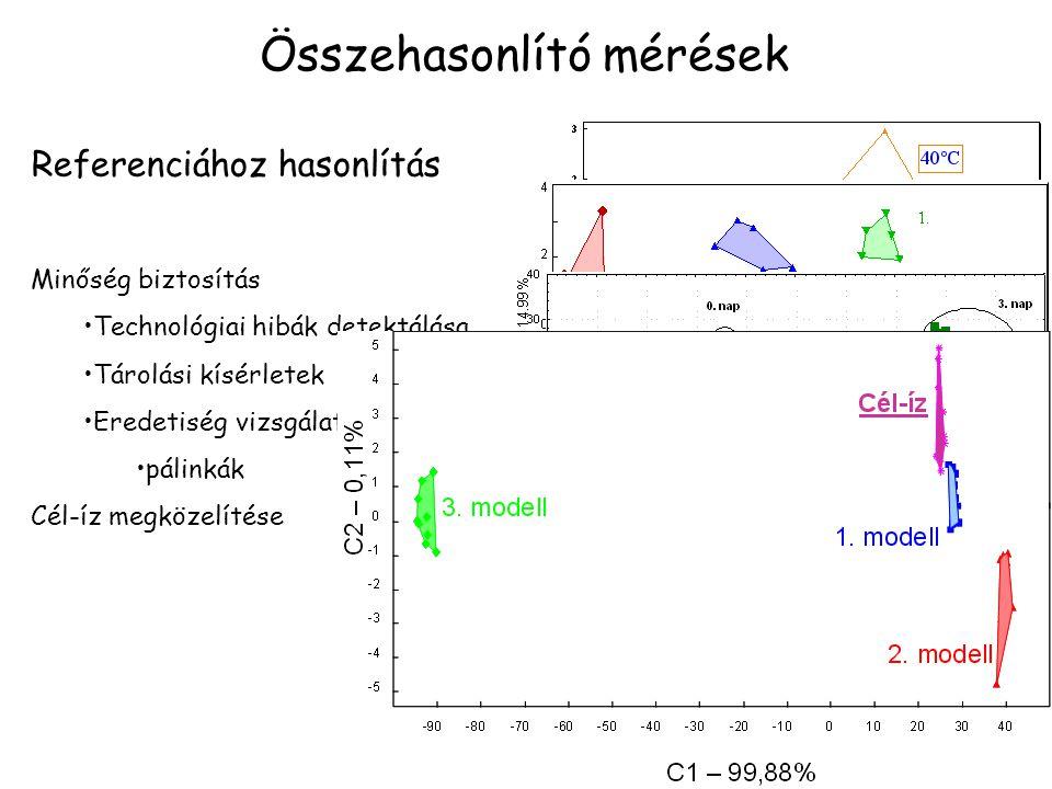 Összehasonlító mérések Referenciához hasonlítás Minőség biztosítás Technológiai hibák detektálása Tárolási kísérletek Eredetiség vizsgálat pálinkák Cél-íz megközelítése