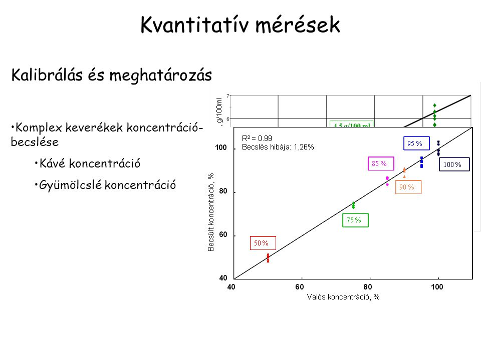 Kvantitatív mérések Kalibrálás és meghatározás Komplex keverékek koncentráció- becslése Kávé koncentráció Gyümölcslé koncentráció