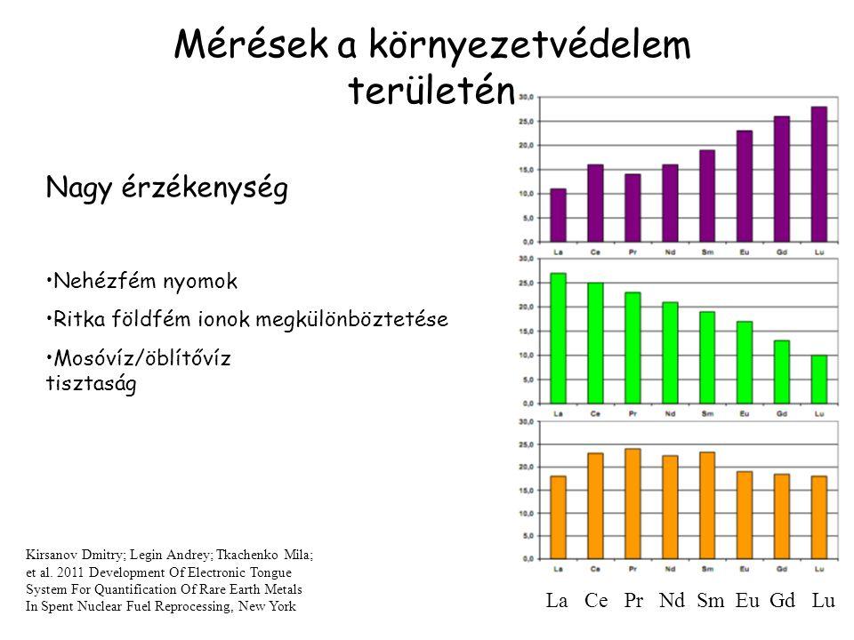 Mérések a környezetvédelem területén Nagy érzékenység Nehézfém nyomok Ritka földfém ionok megkülönböztetése Mosóvíz/öblítővíz tisztaság La Ce Pr Nd Sm