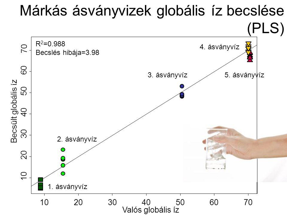 10203040506070 10 20 30 40 50 60 70 Valós globális íz Becsült globális íz R 2 =0.988 Becslés hibája=3.98 4.