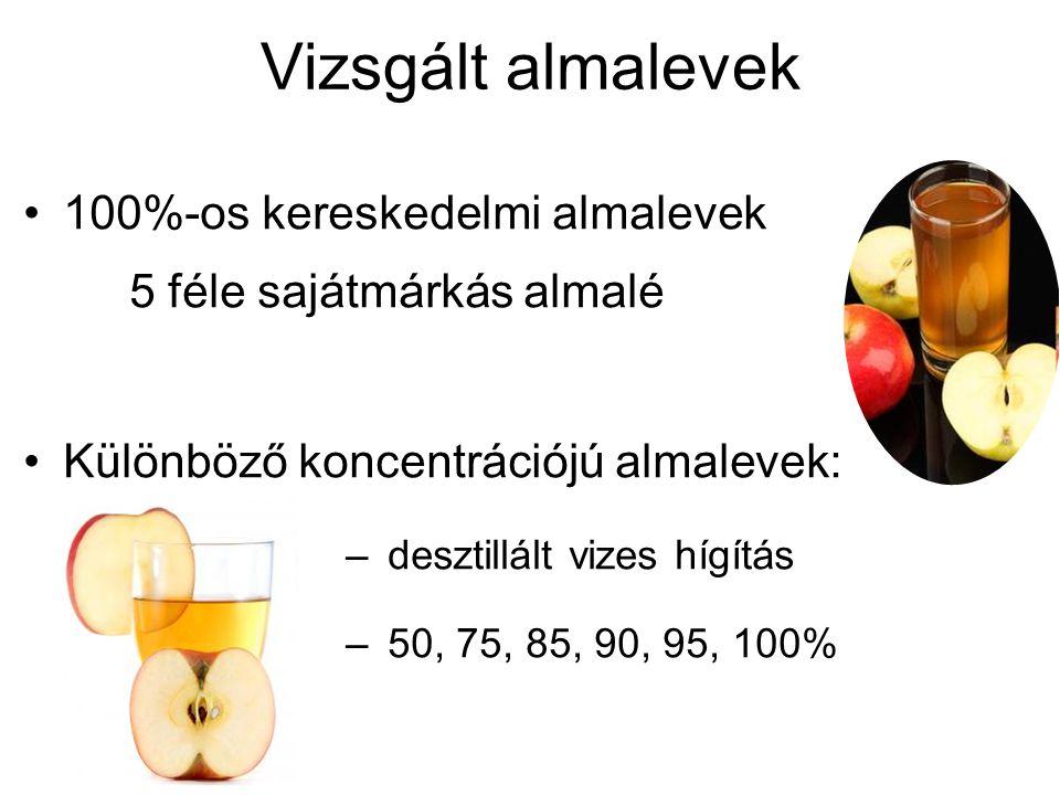 Vizsgált almalevek 100%-os kereskedelmi almalevek 5 féle sajátmárkás almalé Különböző koncentrációjú almalevek: –desztillált vizes hígítás –50, 75, 85, 90, 95, 100%