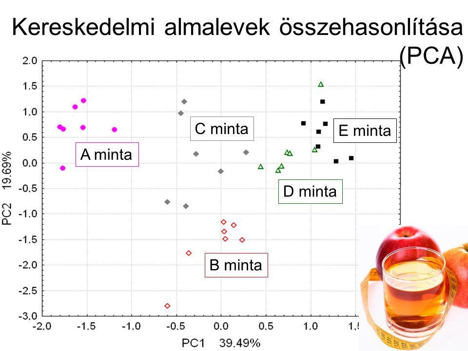 25 35 45 55 65 75 85 95 25354555657585 Valódi édes íz Becsült édes íz R 2 =0,83 Becslés hibája: 5,33 Almalevek édes ízének becslése elektronikus nyelvvel (PLS)