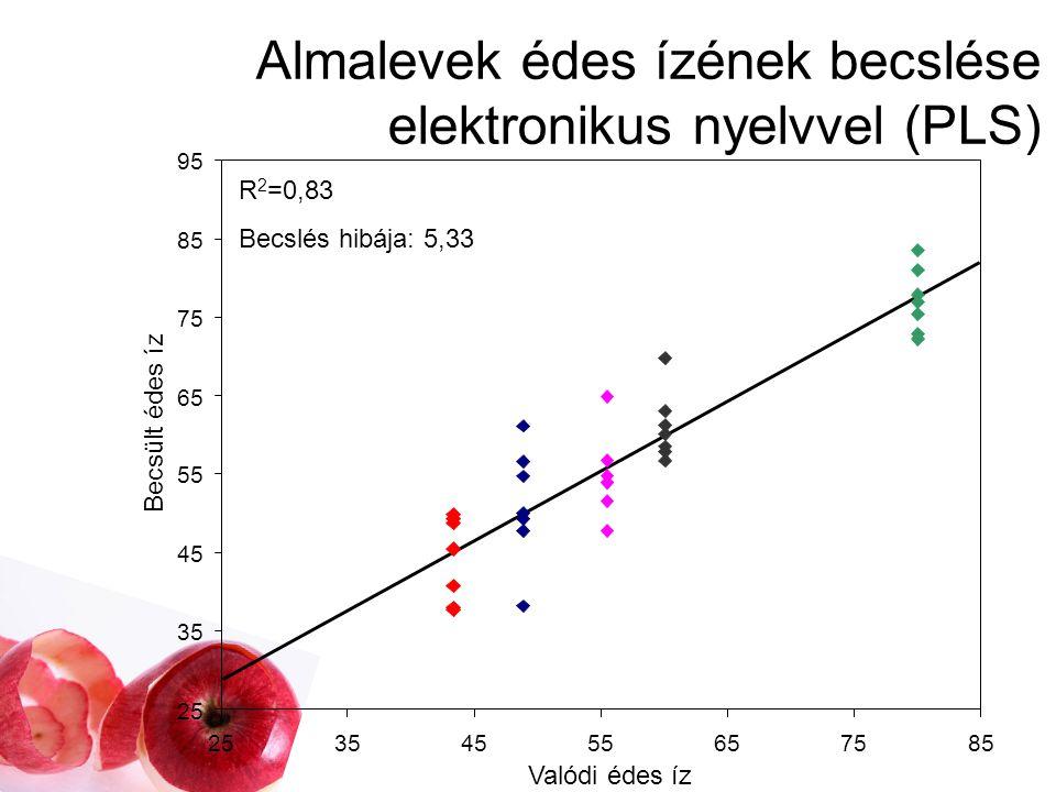 Almalé koncentrációjának becslése (PLS)