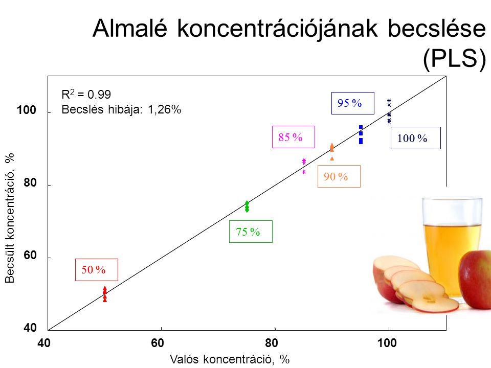 Joghurt minták: –Kereskedelmi joghurtok (45°C): Normál Laktózmentes (LM) Probiotikus –Kísérleti joghurtok (37 és 43°C): probiotikus probiotikus természetes adalék hozzáadásával Tejtermékek Különböző kereskedelmi és kísérleti joghurt