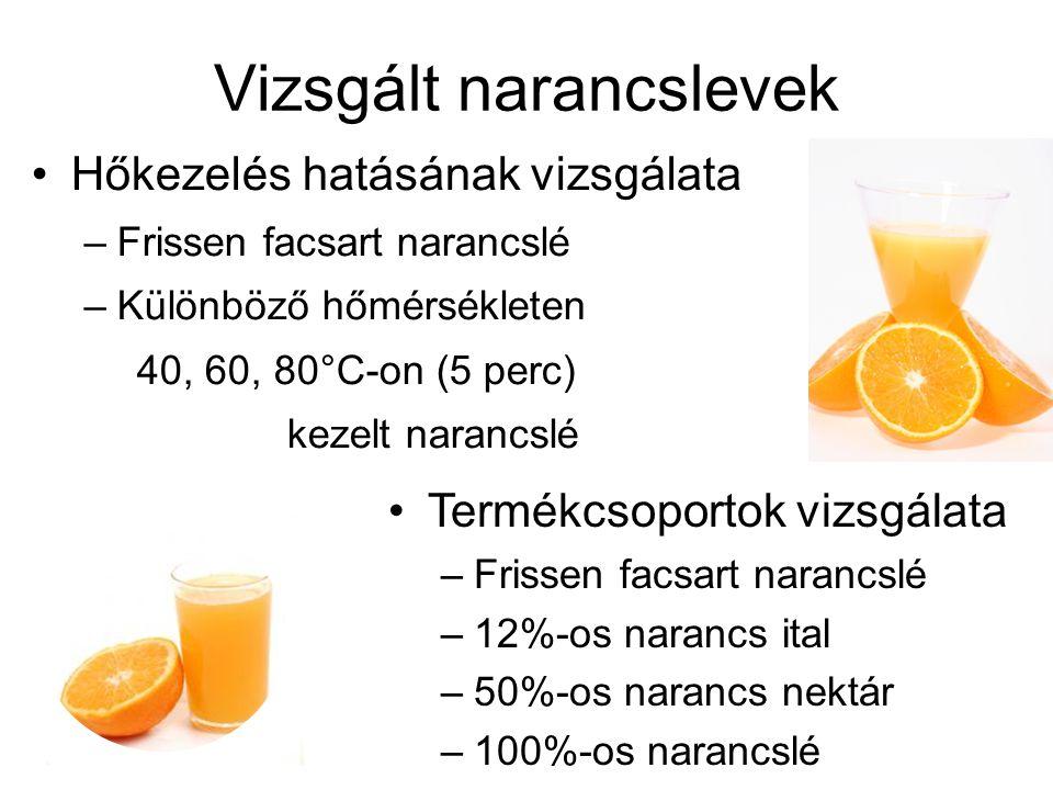 Vizsgált narancslevek Hőkezelés hatásának vizsgálata –Frissen facsart narancslé –Különböző hőmérsékleten 40, 60, 80°C-on (5 perc) kezelt narancslé Termékcsoportok vizsgálata –Frissen facsart narancslé –12%-os narancs ital –50%-os narancs nektár –100%-os narancslé
