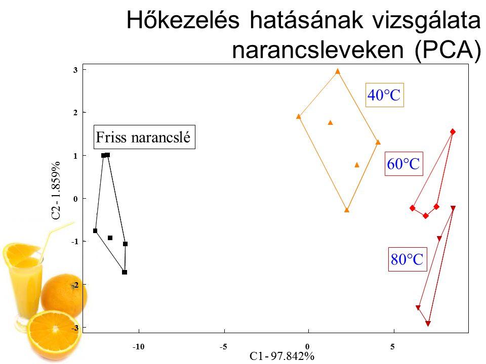 Termékcsoport vizsgálata (DA) -20 0 20 -80-40040 C2 - 10.763% C1 - 89.161% -40 Friss narancslé 12 % 50 % 100 %