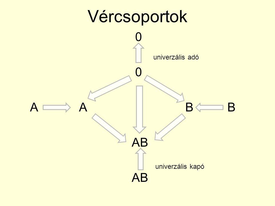 Vércsoportok 0 A A B B AB univerzális adó univerzális kapó