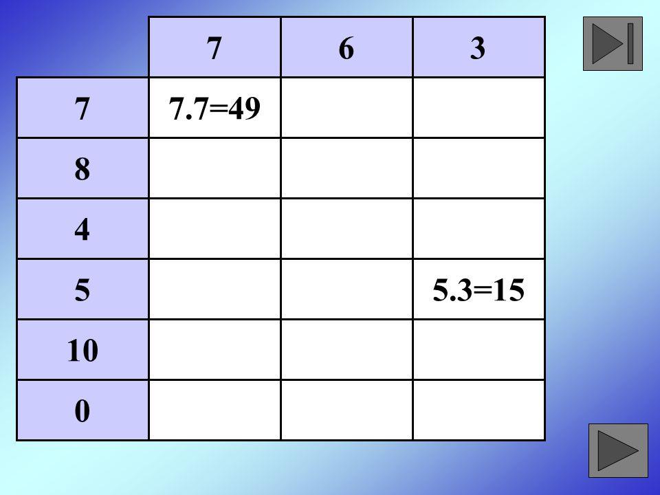 Pótoljátok a hiányzó számokat a számegyenesen: 0 0 0 10 20 2 6 100 400