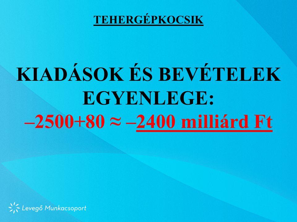 TEHERGÉPKOCSIK KIADÁSOK ÉS BEVÉTELEK EGYENLEGE: –2500+80 ≈ –2400 milliárd Ft